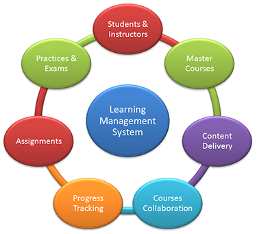 Course Image Learning Management System