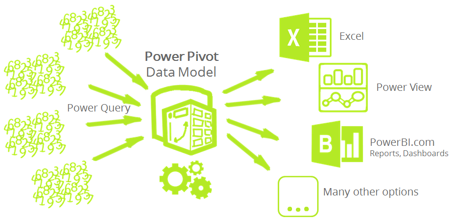 Course Image Power Pivot Basic Tutorial